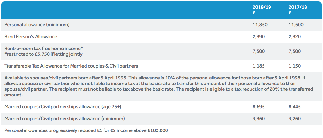 income tax allowances, reliefs and credits